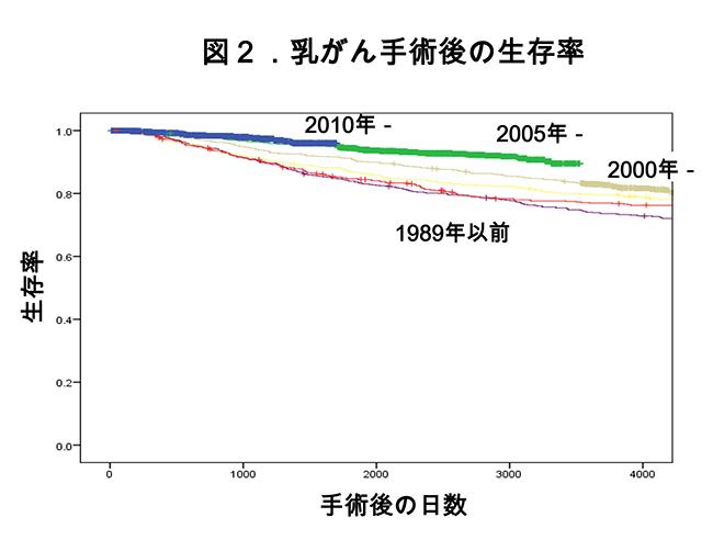がん患者さんの5年生存率について 図2