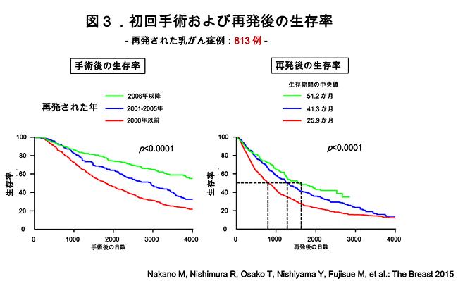 がん患者さんの5年生存率について 図3