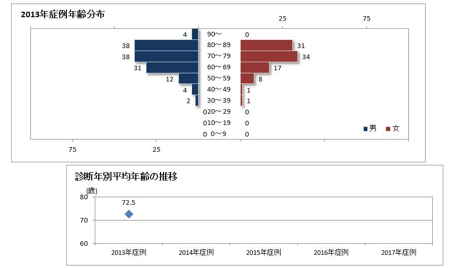 診断時年齢分布と平均年齢の推移