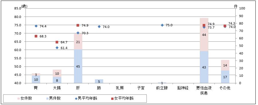 男女別主要部位別件数と平均年齢