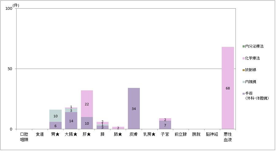 主要部位別治療の内訳(2014年診断症例)