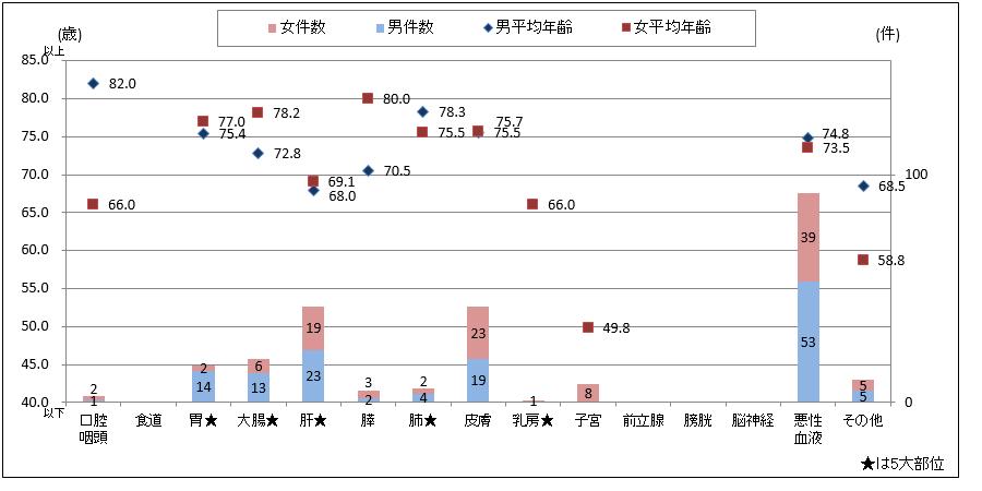 性別主要部位別件数と平均年齢(2014年診断症例)