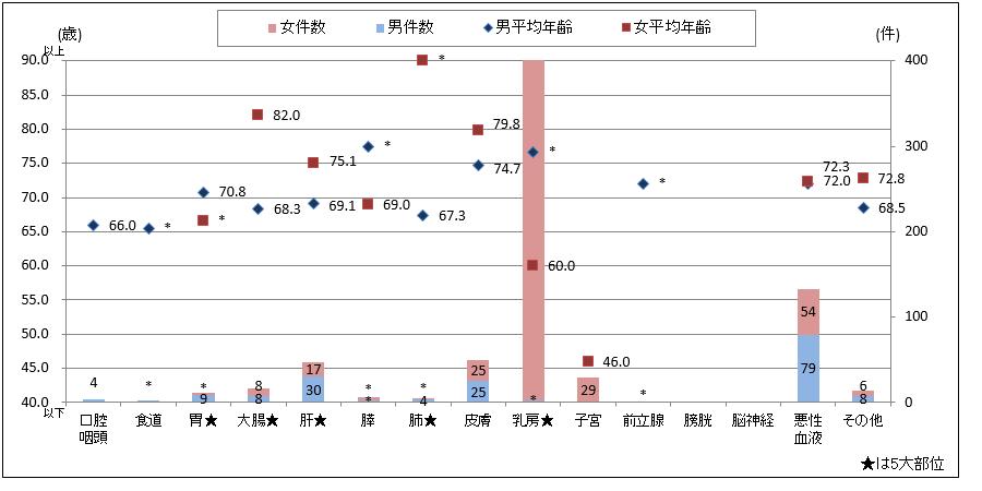 性別主要部位別件数と平均年齢(2015年診断症例)