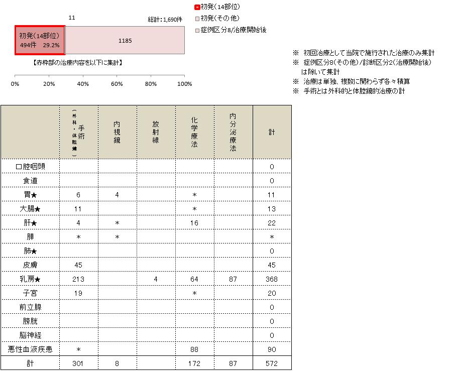 主要部位別治療の内訳(2015年診断症例)