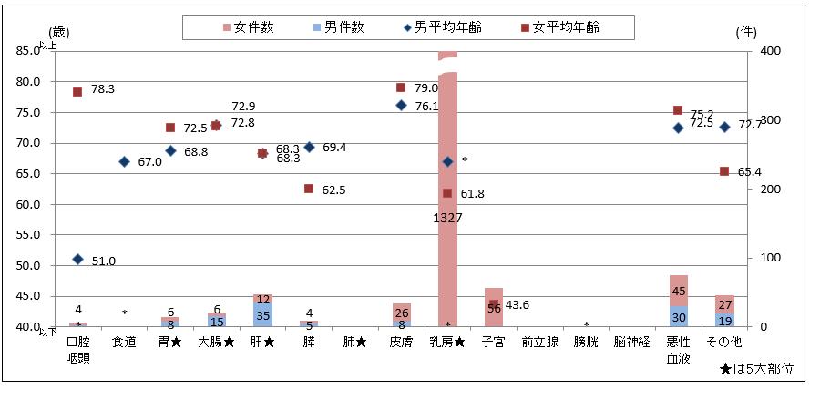 性別主要部位別件数と平均年齢