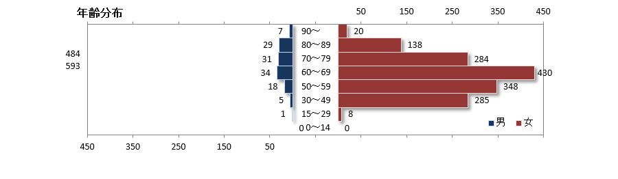性別年代別登録内訳と年齢分布