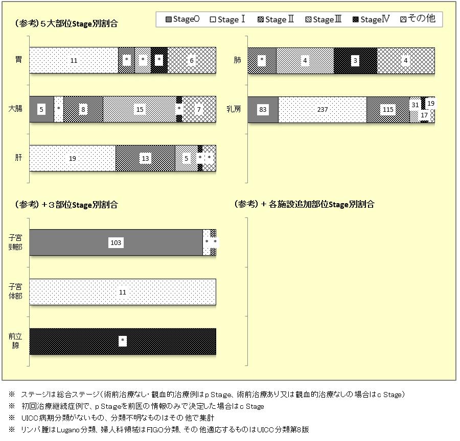 主要部位別病期分類(総合Stage)