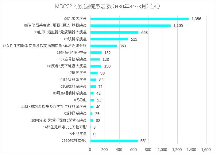MDC02桁分類別退院患者数