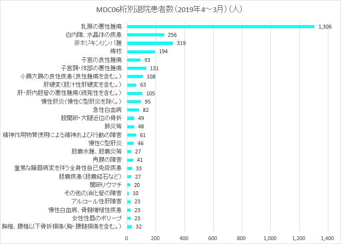 MDC06桁分類別退院患者数 上位20分類